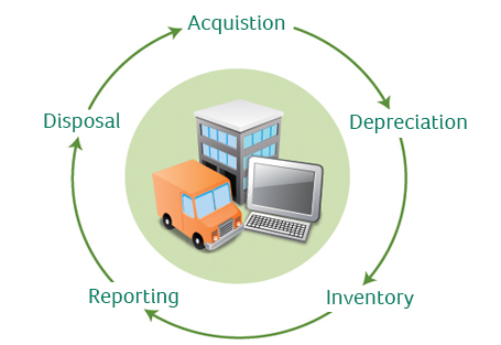 fixed asset acquiring disposal and maintainace D the equipment maintenance superintendent determines the disposition of  motive  a fixed assets may be acquired by outright purchase, construction,.